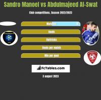 Sandro Manoel vs Abdulmajeed Al-Swat h2h player stats