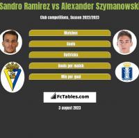 Sandro Ramirez vs Alexander Szymanowski h2h player stats