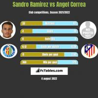 Sandro Ramirez vs Angel Correa h2h player stats