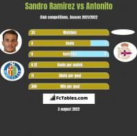 Sandro Ramirez vs Antonito h2h player stats