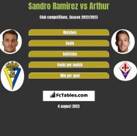 Sandro Ramirez vs Arthur h2h player stats