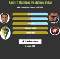 Sandro Ramirez vs Arturo Vidal h2h player stats