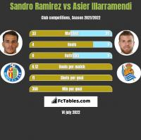 Sandro Ramirez vs Asier Illarramendi h2h player stats