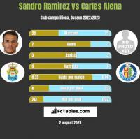 Sandro Ramirez vs Carles Alena h2h player stats