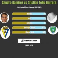 Sandro Ramirez vs Cristian Tello Herrera h2h player stats