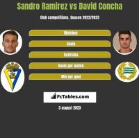 Sandro Ramirez vs David Concha h2h player stats