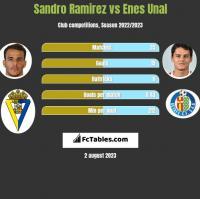 Sandro Ramirez vs Enes Unal h2h player stats