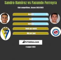 Sandro Ramirez vs Facundo Ferreyra h2h player stats