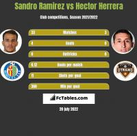 Sandro Ramirez vs Hector Herrera h2h player stats