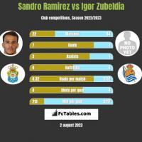 Sandro Ramirez vs Igor Zubeldia h2h player stats
