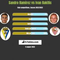 Sandro Ramirez vs Ivan Rakitic h2h player stats