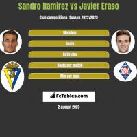 Sandro Ramirez vs Javier Eraso h2h player stats