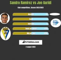 Sandro Ramirez vs Jon Guridi h2h player stats