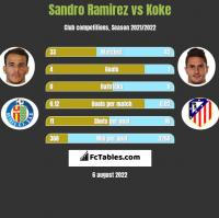 Sandro Ramirez vs Koke h2h player stats