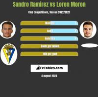 Sandro Ramirez vs Loren Moron h2h player stats