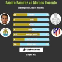 Sandro Ramirez vs Marcos Llorente h2h player stats