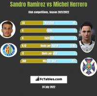Sandro Ramirez vs Michel Herrero h2h player stats