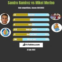 Sandro Ramirez vs Mikel Merino h2h player stats