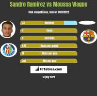 Sandro Ramirez vs Moussa Wague h2h player stats