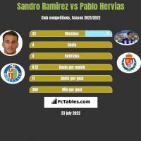 Sandro Ramirez vs Pablo Hervias h2h player stats