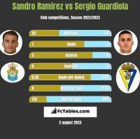 Sandro Ramirez vs Sergio Guardiola h2h player stats