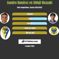 Sandro Ramirez vs Shinji Okazaki h2h player stats