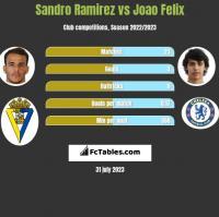 Sandro Ramirez vs Joao Felix h2h player stats