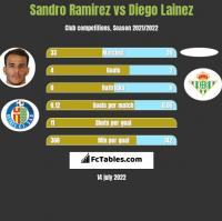 Sandro Ramirez vs Diego Lainez h2h player stats