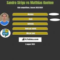 Sandro Sirigu vs Matthias Kuehne h2h player stats