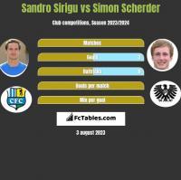 Sandro Sirigu vs Simon Scherder h2h player stats