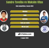 Sandro Tsveiba vs Maksim Vitus h2h player stats