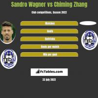 Sandro Wagner vs Chiming Zhang h2h player stats