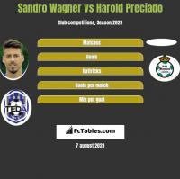 Sandro Wagner vs Harold Preciado h2h player stats