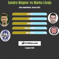 Sandro Wagner vs Marko Livaja h2h player stats