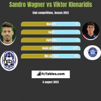Sandro Wagner vs Viktor Klonaridis h2h player stats