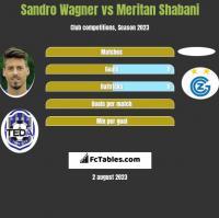 Sandro Wagner vs Meritan Shabani h2h player stats