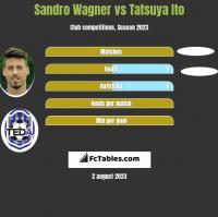 Sandro Wagner vs Tatsuya Ito h2h player stats