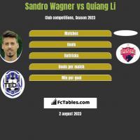 Sandro Wagner vs Quiang Li h2h player stats