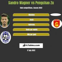 Sandro Wagner vs Pengchao Zu h2h player stats