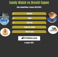 Sandy Walsh vs Brecht Capon h2h player stats