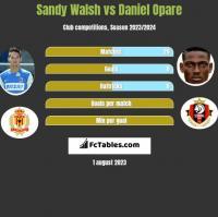 Sandy Walsh vs Daniel Opare h2h player stats