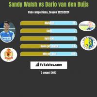 Sandy Walsh vs Dario van den Buijs h2h player stats