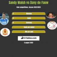 Sandy Walsh vs Davy de Fauw h2h player stats