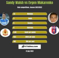 Sandy Walsh vs Evgen Makarenko h2h player stats