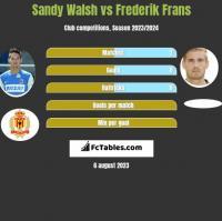 Sandy Walsh vs Frederik Frans h2h player stats