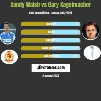 Sandy Walsh vs Gary Kagelmacher h2h player stats