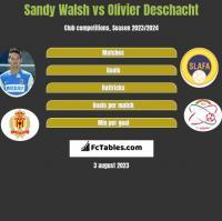 Sandy Walsh vs Olivier Deschacht h2h player stats