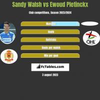 Sandy Walsh vs Ewoud Pletinckx h2h player stats