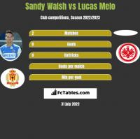 Sandy Walsh vs Lucas Melo h2h player stats