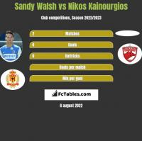 Sandy Walsh vs Nikos Kainourgios h2h player stats